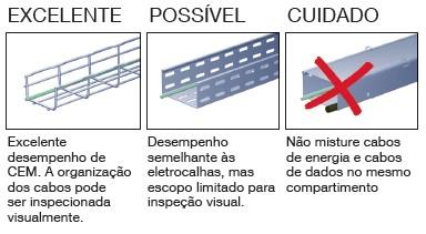 Compatibilidade Eletromagnética (CEM) e Continuidade Elétrica