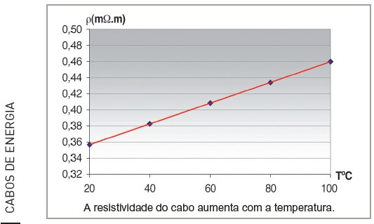 Dissipação de calor dos cabos